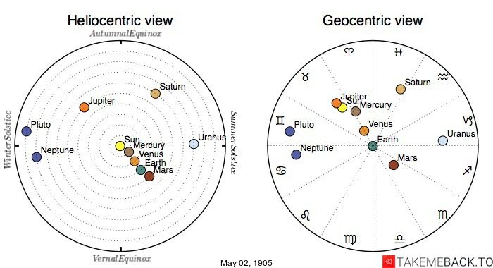 Planetary positions on May 2nd, 1905 - Heliocentric and Geocentric views