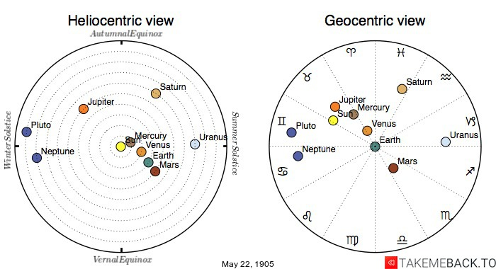 Planetary positions on May 22nd, 1905 - Heliocentric and Geocentric views