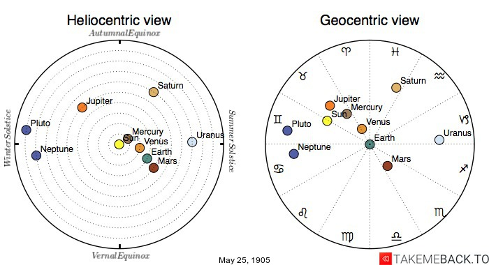 Planetary positions on May 25th, 1905 - Heliocentric and Geocentric views