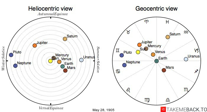 Planetary positions on May 28th, 1905 - Heliocentric and Geocentric views
