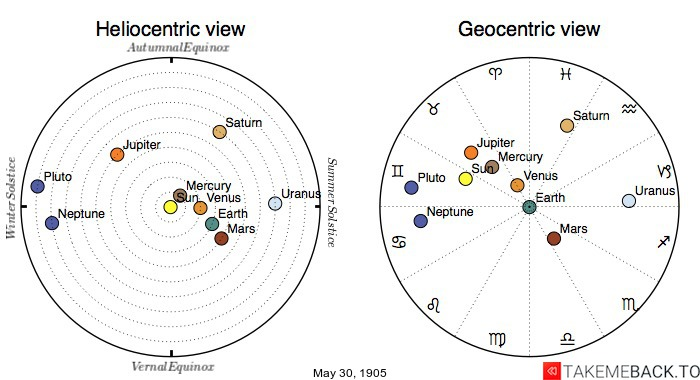 Planetary positions on May 30th, 1905 - Heliocentric and Geocentric views