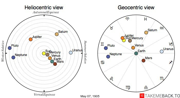Planetary positions on May 7th, 1905 - Heliocentric and Geocentric views