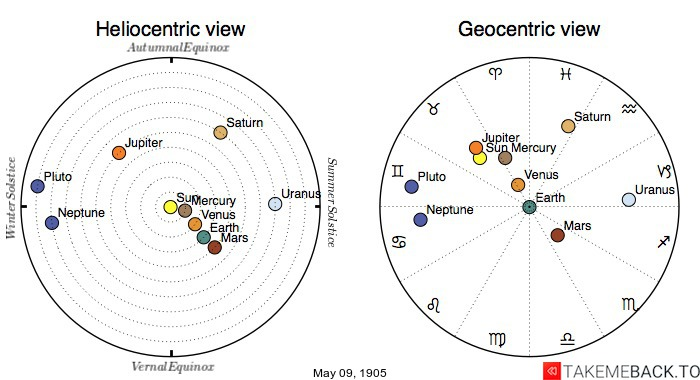 Planetary positions on May 9th, 1905 - Heliocentric and Geocentric views