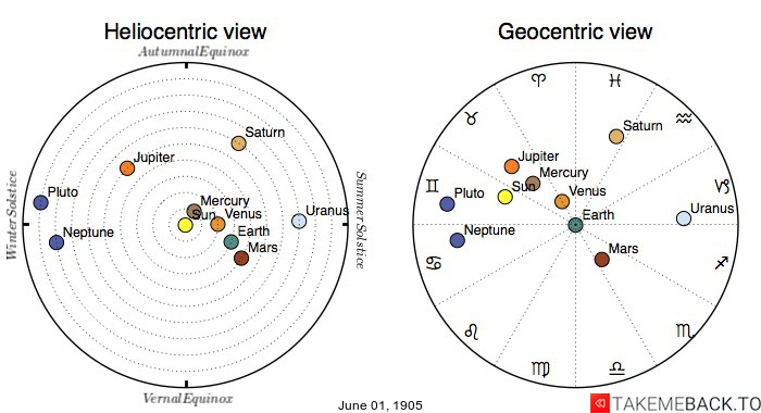 Planetary positions on June 1st, 1905 - Heliocentric and Geocentric views