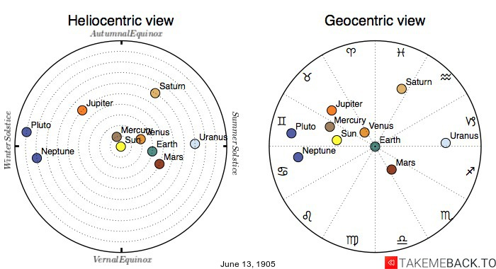 Planetary positions on June 13th, 1905 - Heliocentric and Geocentric views