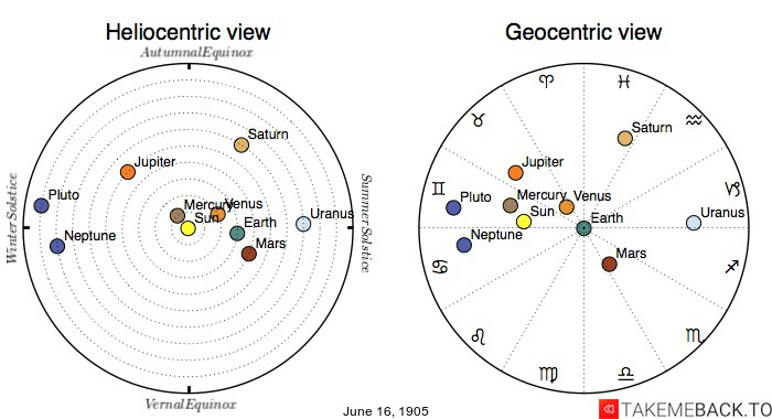 Planetary positions on June 16th, 1905 - Heliocentric and Geocentric views