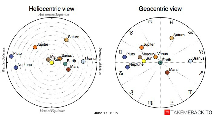 Planetary positions on June 17th, 1905 - Heliocentric and Geocentric views