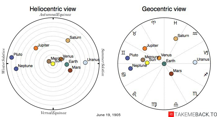 Planetary positions on June 19th, 1905 - Heliocentric and Geocentric views