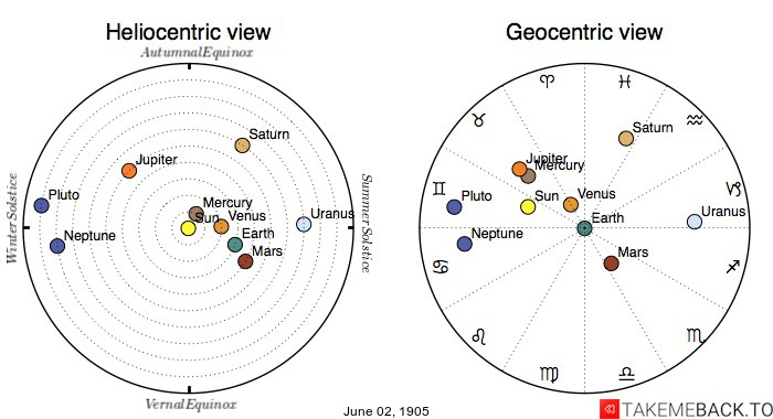Planetary positions on June 2nd, 1905 - Heliocentric and Geocentric views