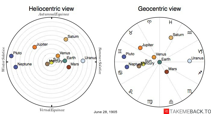 Planetary positions on June 28th, 1905 - Heliocentric and Geocentric views