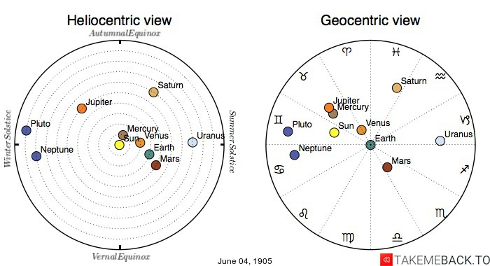 Planetary positions on June 4th, 1905 - Heliocentric and Geocentric views