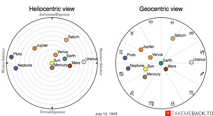 Planetary positions on July 12th, 1905 - Heliocentric and Geocentric views