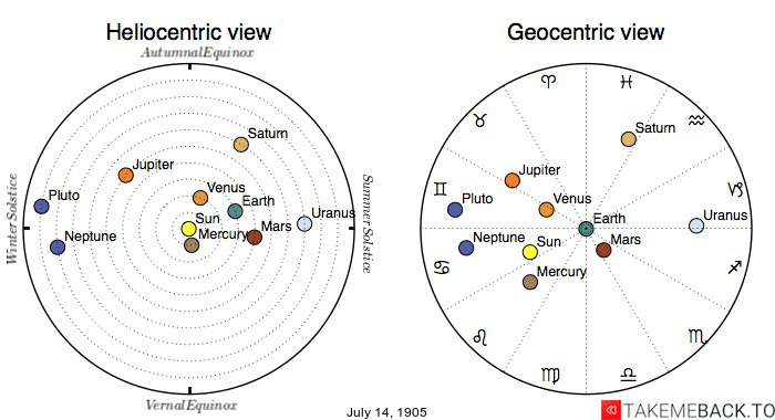 Planetary positions on July 14th, 1905 - Heliocentric and Geocentric views
