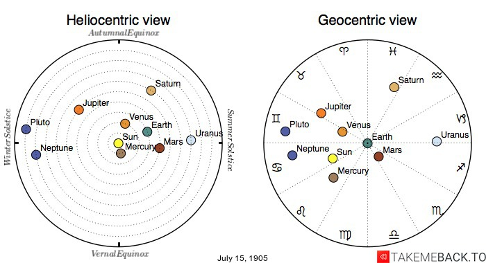 Planetary positions on July 15th, 1905 - Heliocentric and Geocentric views