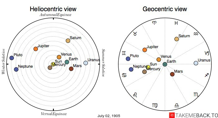 Planetary positions on July 2nd, 1905 - Heliocentric and Geocentric views