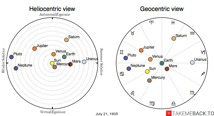 Planetary positions on July 21st, 1905 - Heliocentric and Geocentric views