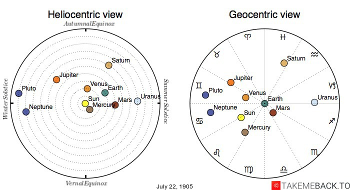 Planetary positions on July 22nd, 1905 - Heliocentric and Geocentric views