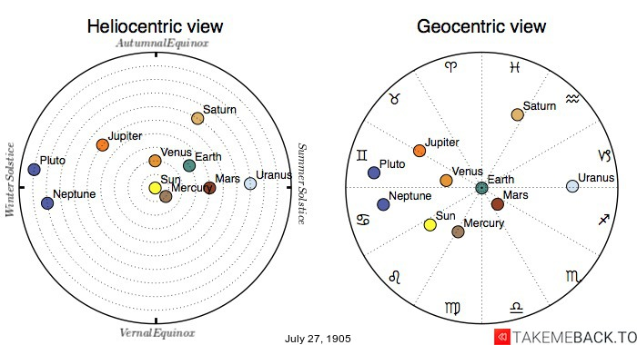 Planetary positions on July 27th, 1905 - Heliocentric and Geocentric views
