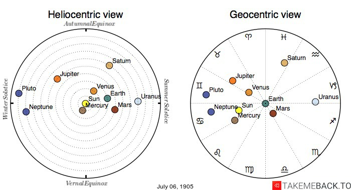 Planetary positions on July 6th, 1905 - Heliocentric and Geocentric views