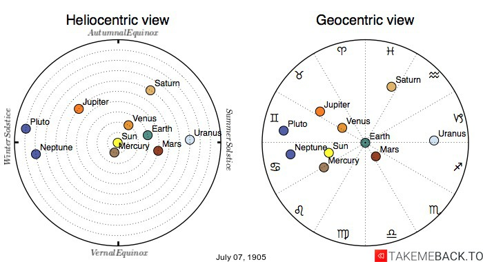 Planetary positions on July 7th, 1905 - Heliocentric and Geocentric views
