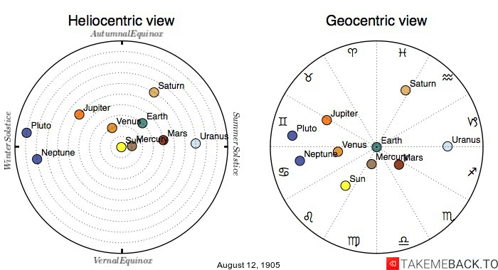 Planetary positions on August 12th, 1905 - Heliocentric and Geocentric views