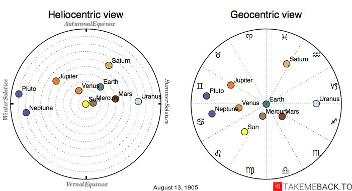 Planetary positions on August 13, 1905 - Heliocentric and Geocentric views