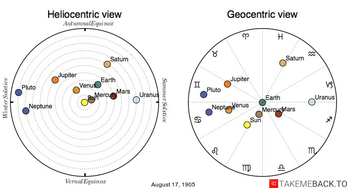 Planetary positions on August 17th, 1905 - Heliocentric and Geocentric views