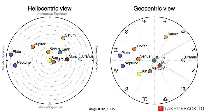 Planetary positions on August 2nd, 1905 - Heliocentric and Geocentric views