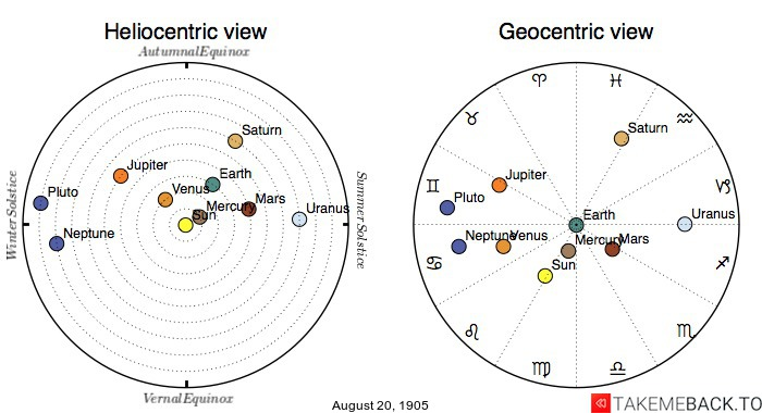 Planetary positions on August 20th, 1905 - Heliocentric and Geocentric views