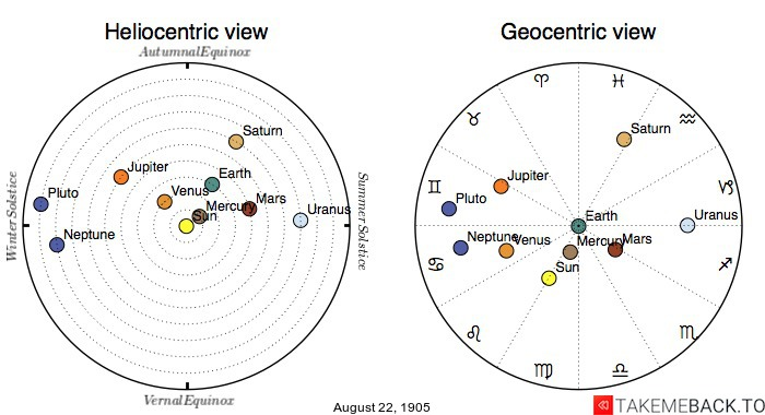 Planetary positions on August 22nd, 1905 - Heliocentric and Geocentric views
