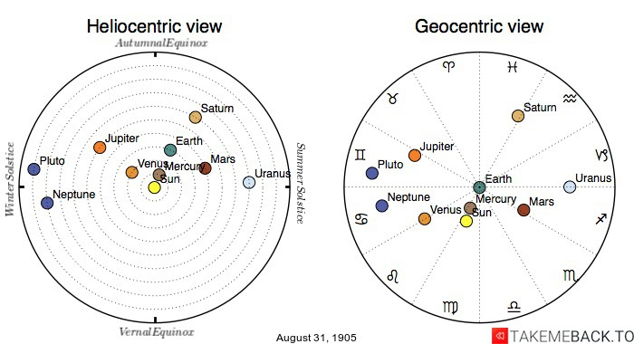 Planetary positions on August 31st, 1905 - Heliocentric and Geocentric views