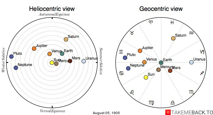 Planetary positions on August 5th, 1905 - Heliocentric and Geocentric views
