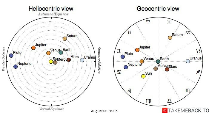 Planetary positions on August 6th, 1905 - Heliocentric and Geocentric views