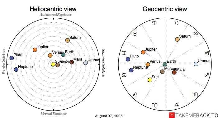 Planetary positions on August 7th, 1905 - Heliocentric and Geocentric views