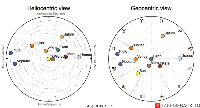 Planetary positions on August 8th, 1905 - Heliocentric and Geocentric views