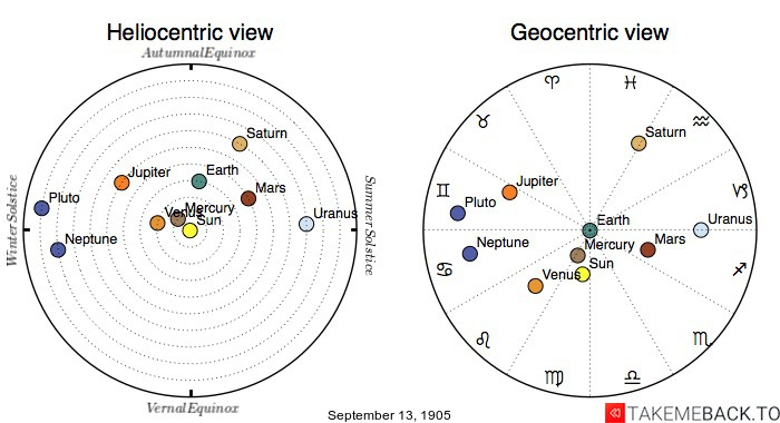 Planetary positions on September 13th, 1905 - Heliocentric and Geocentric views