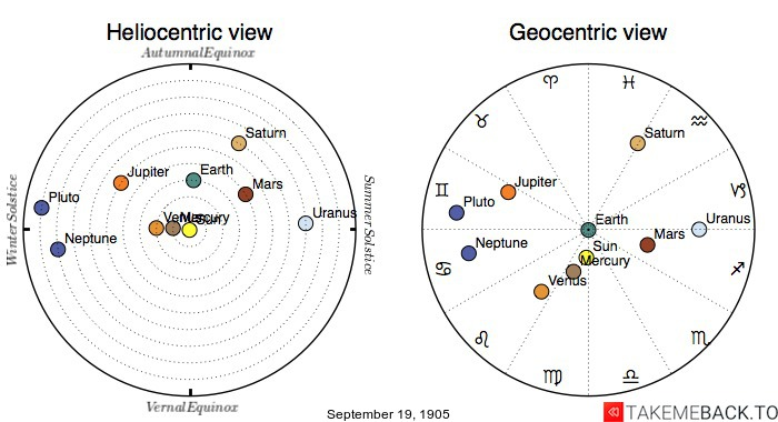 Planetary positions on September 19th, 1905 - Heliocentric and Geocentric views