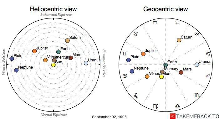 Planetary positions on September 2nd, 1905 - Heliocentric and Geocentric views