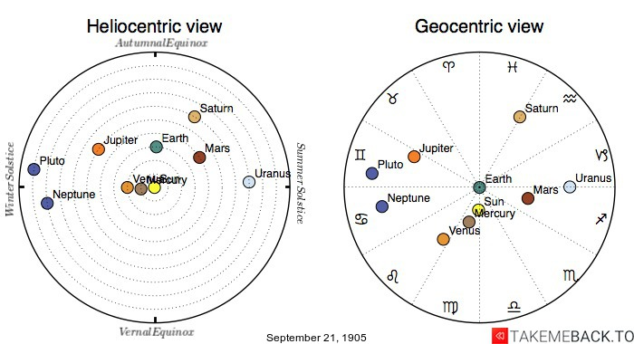 Planetary positions on September 21st, 1905 - Heliocentric and Geocentric views