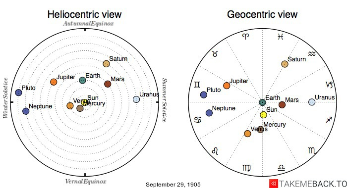 Planetary positions on September 29th, 1905 - Heliocentric and Geocentric views