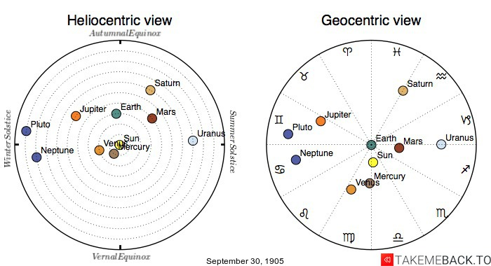 Planetary positions on September 30th, 1905 - Heliocentric and Geocentric views