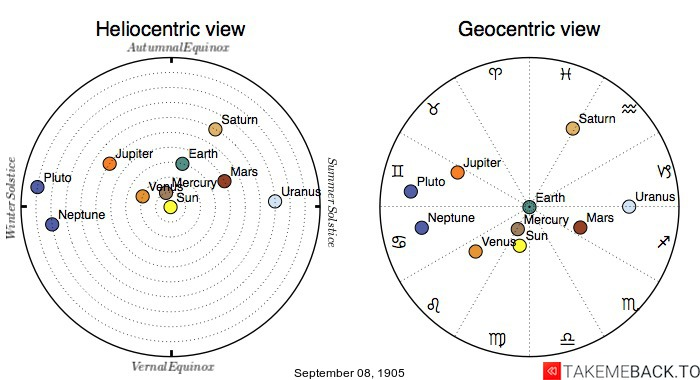 Planetary positions on September 8th, 1905 - Heliocentric and Geocentric views
