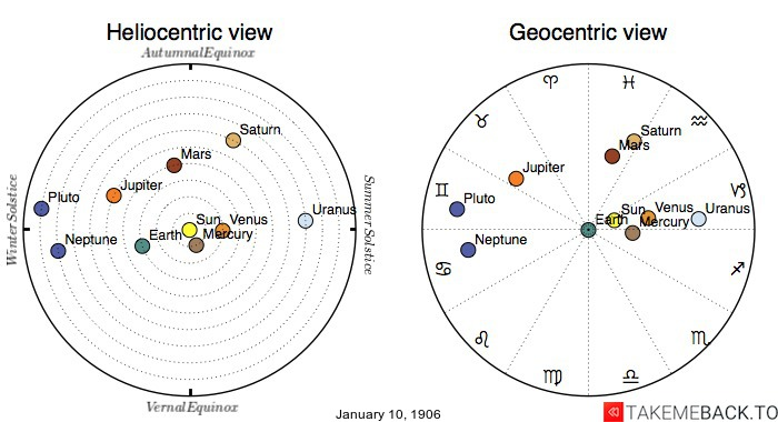 Planetary positions on January 10th, 1906 - Heliocentric and Geocentric views