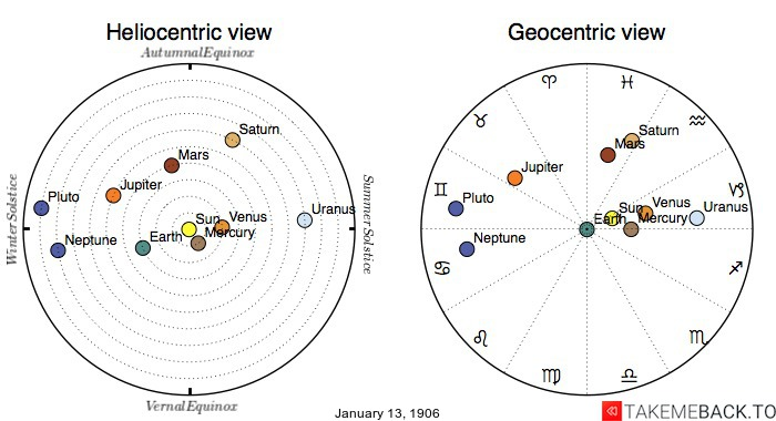 Planetary positions on January 13th, 1906 - Heliocentric and Geocentric views