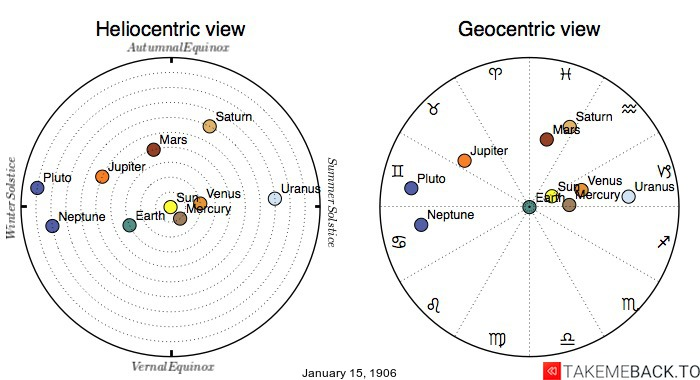 Planetary positions on January 15th, 1906 - Heliocentric and Geocentric views