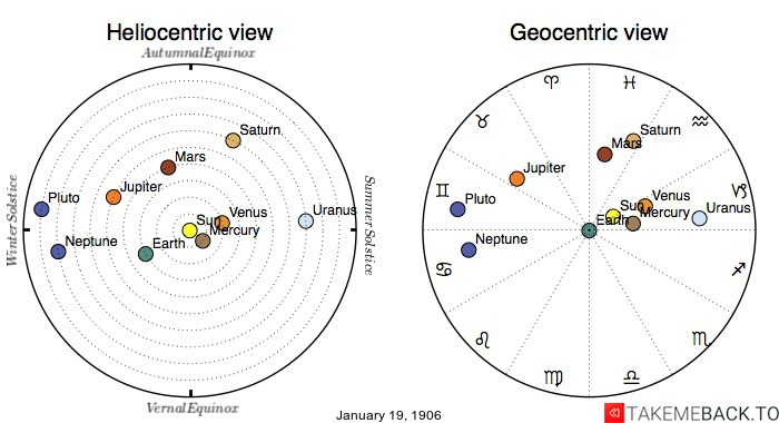 Planetary positions on January 19th, 1906 - Heliocentric and Geocentric views