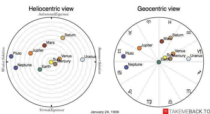 Planetary positions on January 24th, 1906 - Heliocentric and Geocentric views