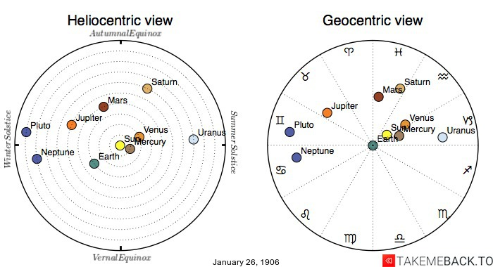 Planetary positions on January 26th, 1906 - Heliocentric and Geocentric views
