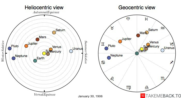 Planetary positions on January 30th, 1906 - Heliocentric and Geocentric views