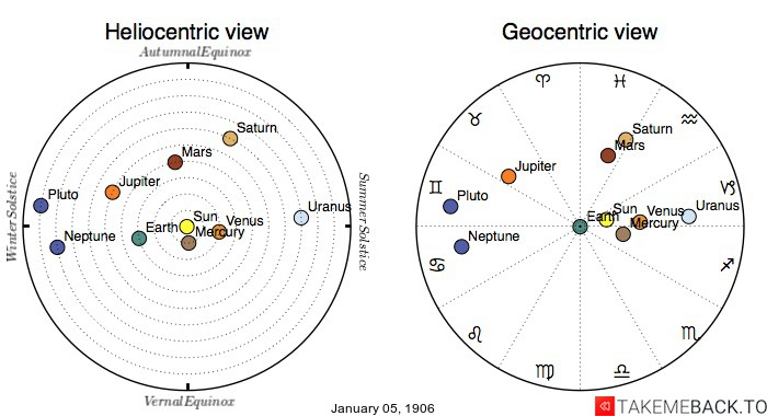 Planetary positions on January 5th, 1906 - Heliocentric and Geocentric views